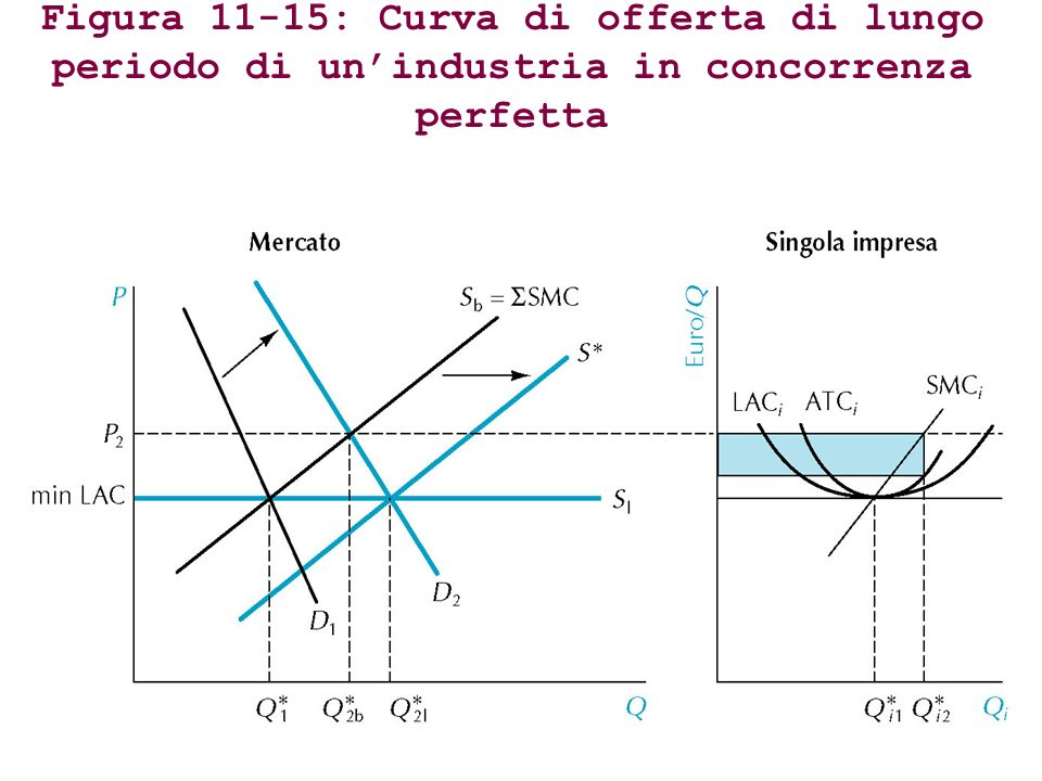 Figura 11-15: Curva di offerta di lungo periodo di un'industria in concorrenza perfetta