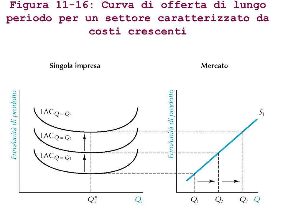 Figura 11-16: Curva di offerta di lungo periodo per un settore caratterizzato da costi crescenti