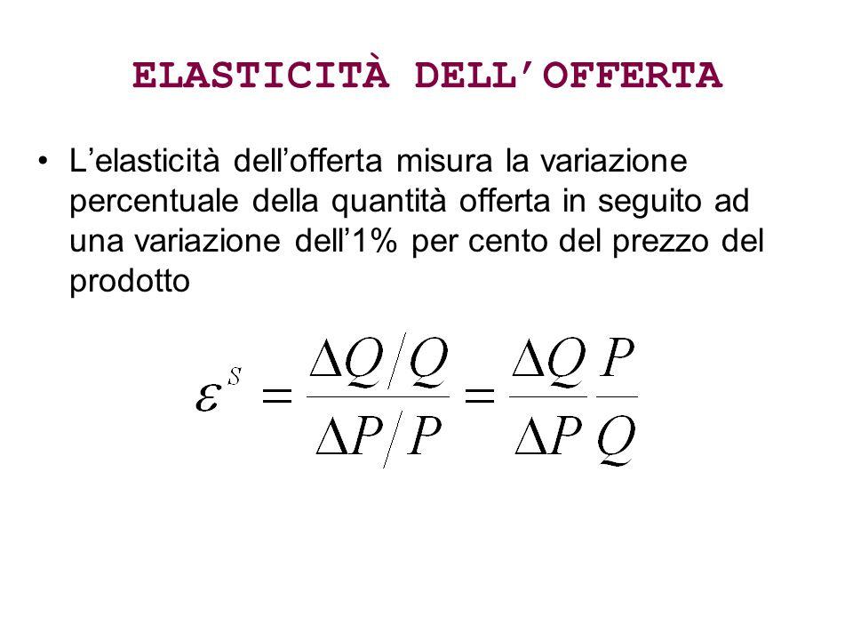 ELASTICITÀ DELL'OFFERTA