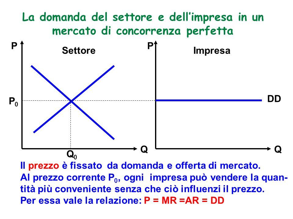 La domanda del settore e dell'impresa in un mercato di concorrenza perfetta