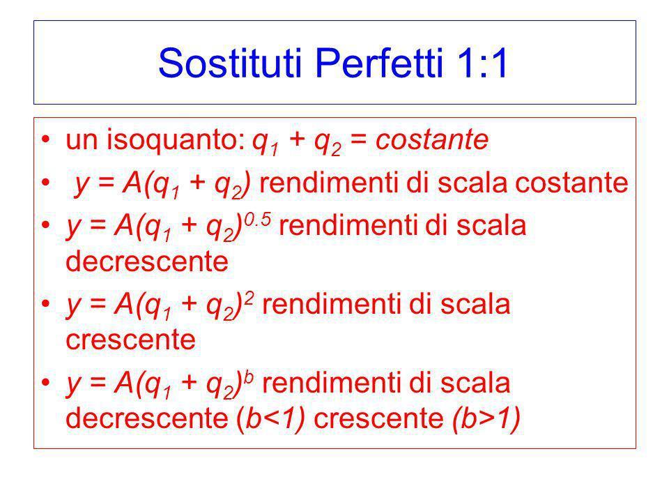 Sostituti Perfetti 1:1 un isoquanto: q1 + q2 = costante
