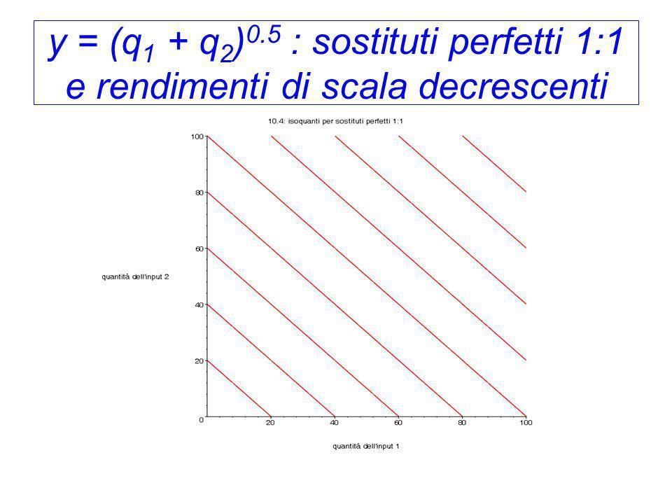 y = (q1 + q2)0.5 : sostituti perfetti 1:1 e rendimenti di scala decrescenti