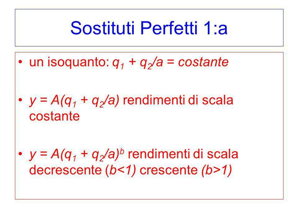 Sostituti Perfetti 1:a un isoquanto: q1 + q2/a = costante