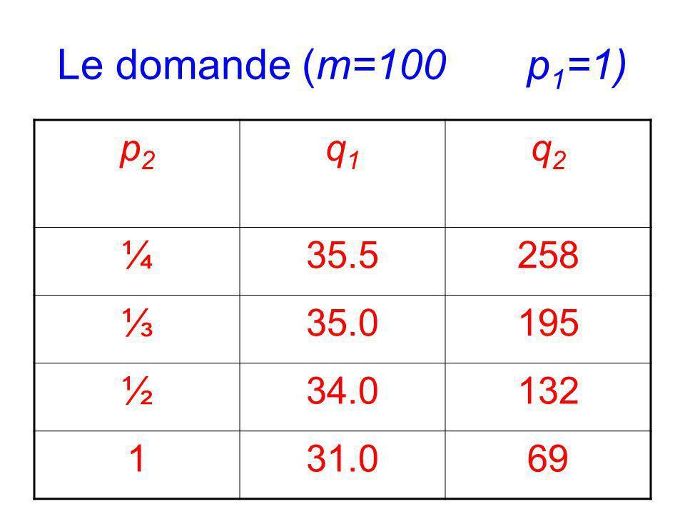 Le domande (m=100 p1=1) p2 q1 q2 ¼ 35.5 258 ⅓ 35.0 195 ½ 34.0 132 1