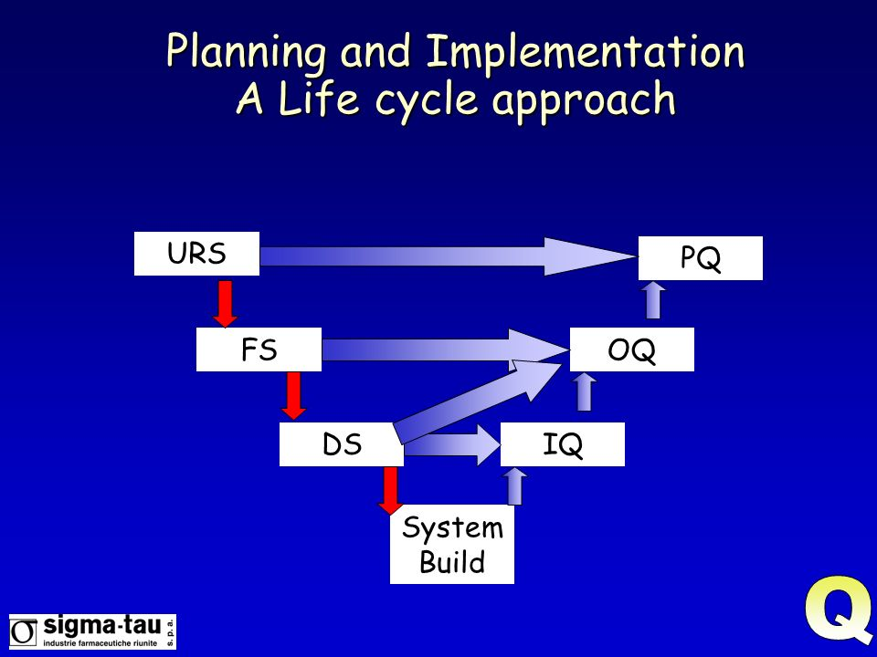 Planning and Implementation A Life cycle approach