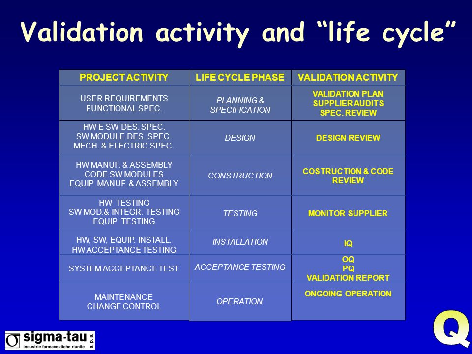 Validation activity and life cycle COSTRUCTION & CODE REVIEW