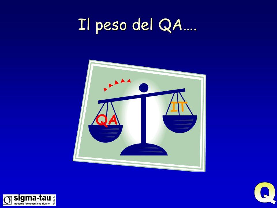 Il peso del QA…. IT QA Q