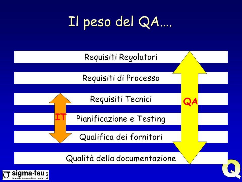 Il peso del QA…. Q QA IT Requisiti Regolatori Requisiti di Processo