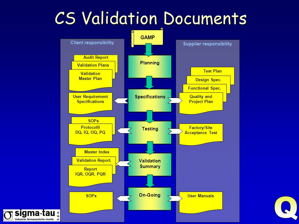 CS Validation Documents