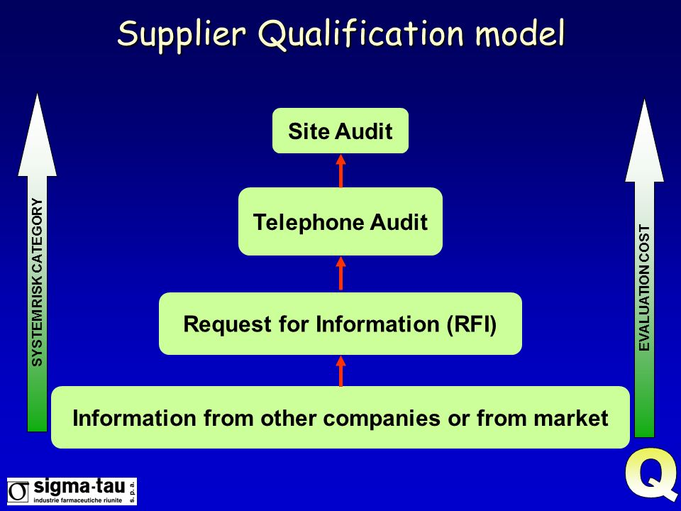 Supplier Qualification model
