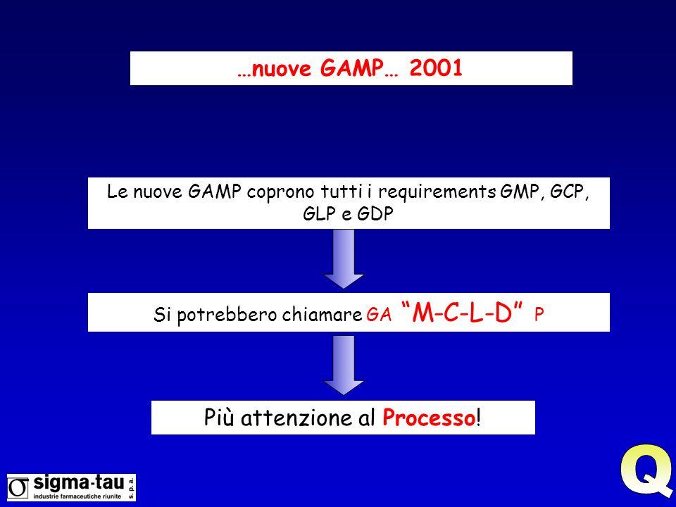 Q …nuove GAMP… 2001 Più attenzione al Processo!