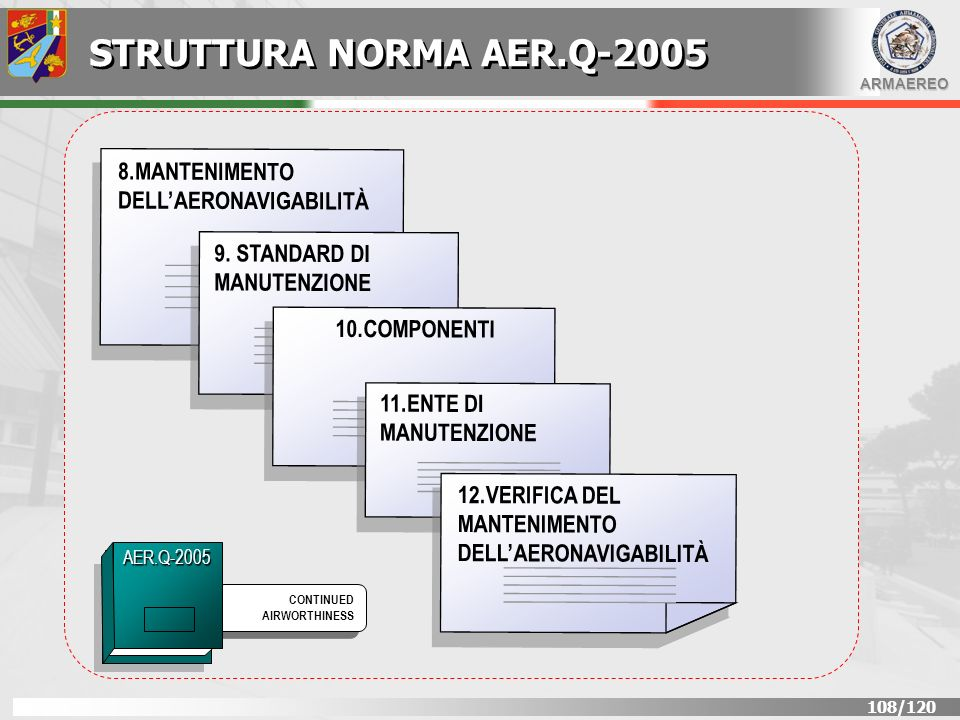 STRUTTURA NORMA AER.Q-2005 8.MANTENIMENTO DELL'AERONAVIGABILITÀ