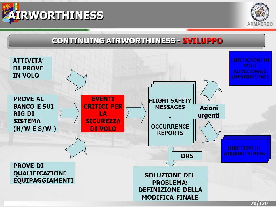 CONTINUING AIRWORTHINESS - SVILUPPO