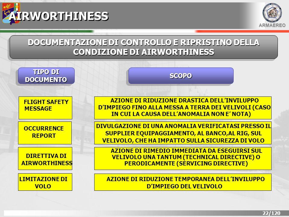 AIRWORTHINESS DOCUMENTAZIONE DI CONTROLLO E RIPRISTINO DELLA CONDIZIONE DI AIRWORTHINESS. TIPO DI DOCUMENTO.
