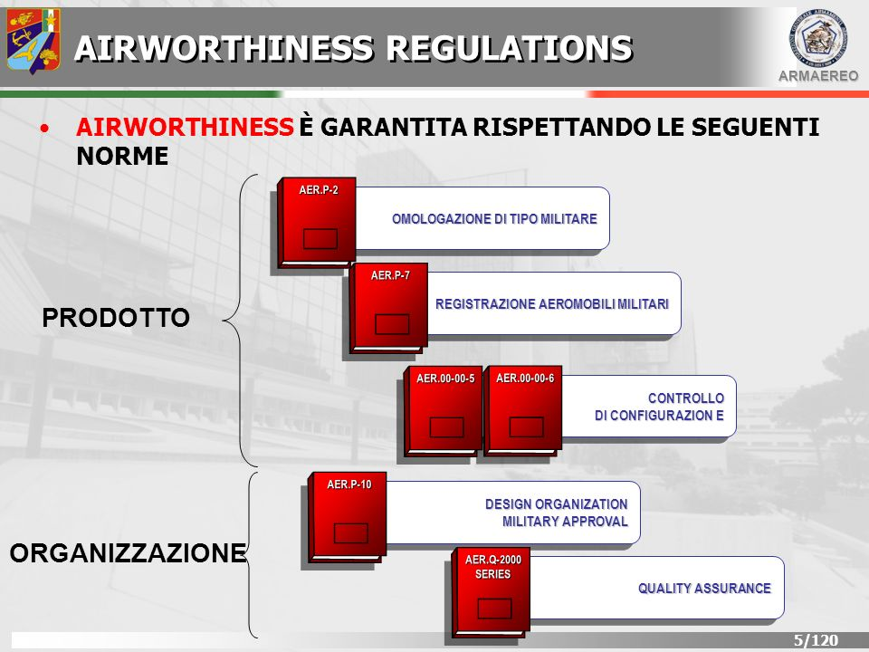 AIRWORTHINESS REGULATIONS