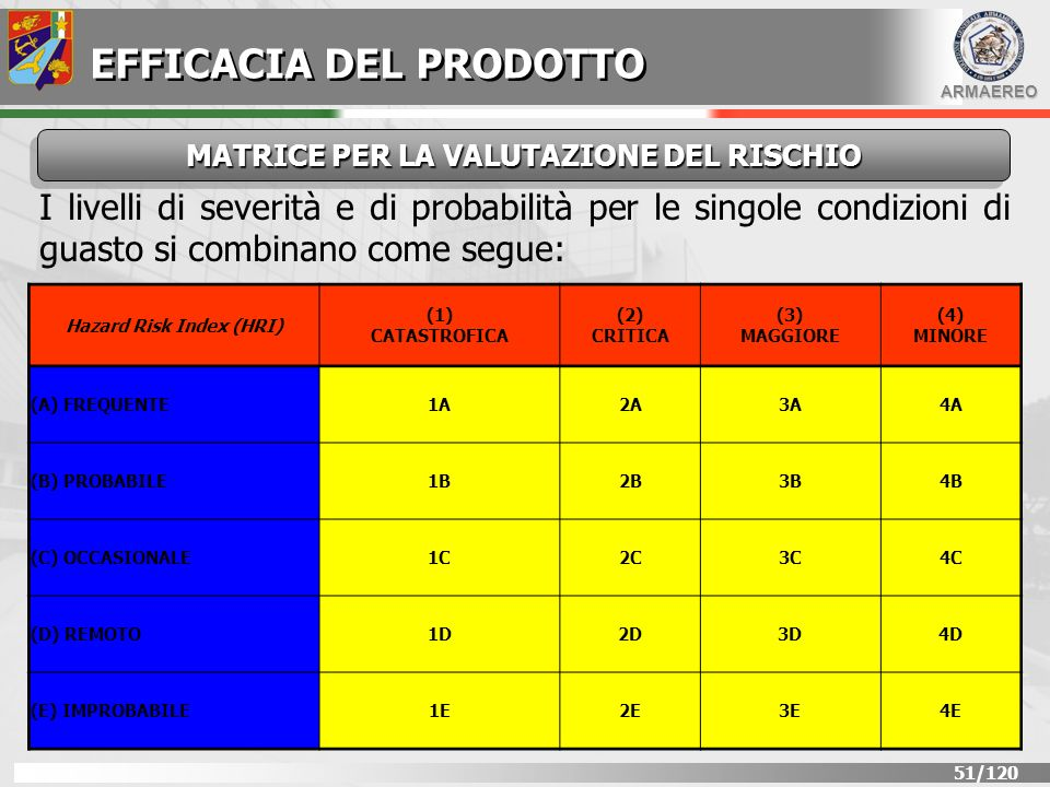 MATRICE PER LA VALUTAZIONE DEL RISCHIO Hazard Risk Index (HRI)