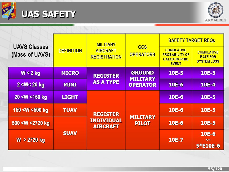 UAS SAFETY UAVS Classes (Mass of UAVS) W < 2 kg 2 <W< 20 kg