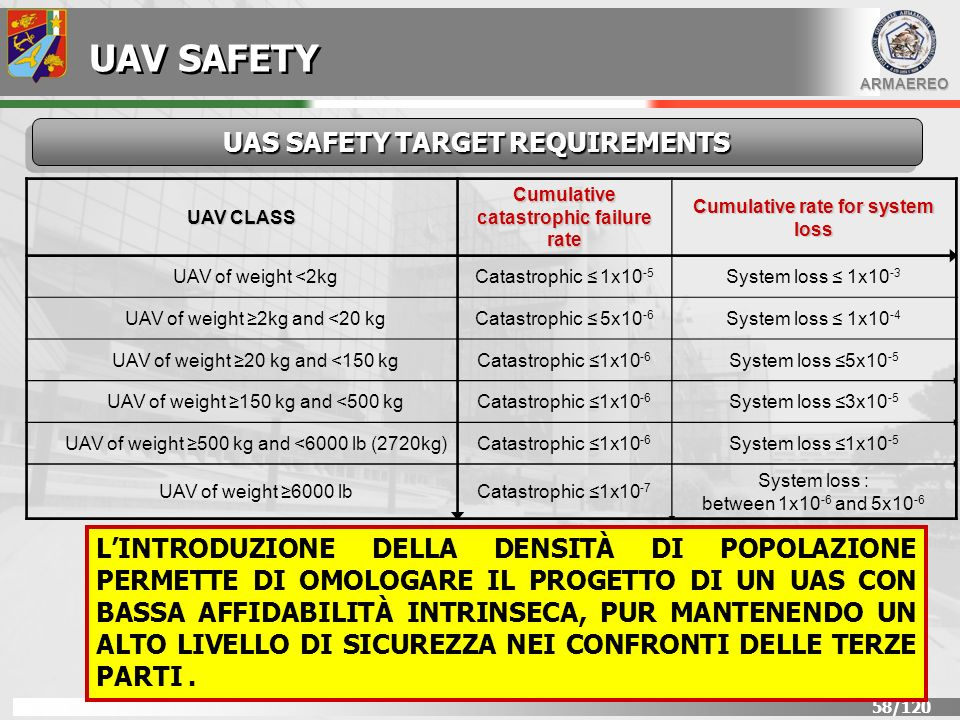 UAV SAFETY UAS SAFETY TARGET REQUIREMENTS