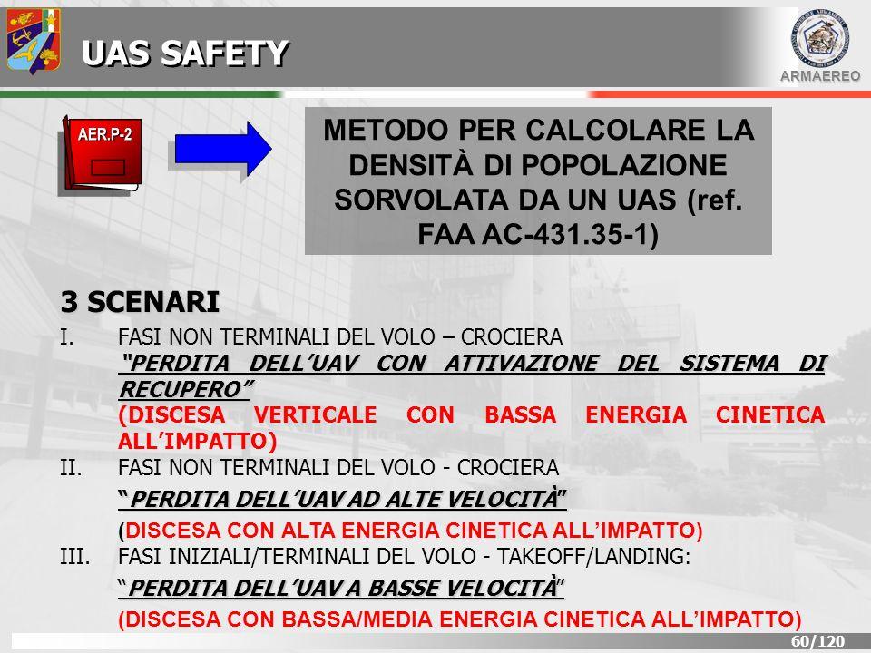 UAS SAFETY METODO PER CALCOLARE LA DENSITÀ DI POPOLAZIONE SORVOLATA DA UN UAS (ref. FAA AC-431.35-1)