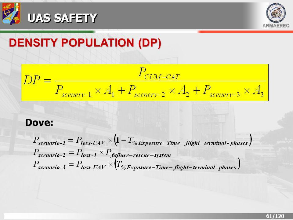 DENSITY POPULATION (DP)