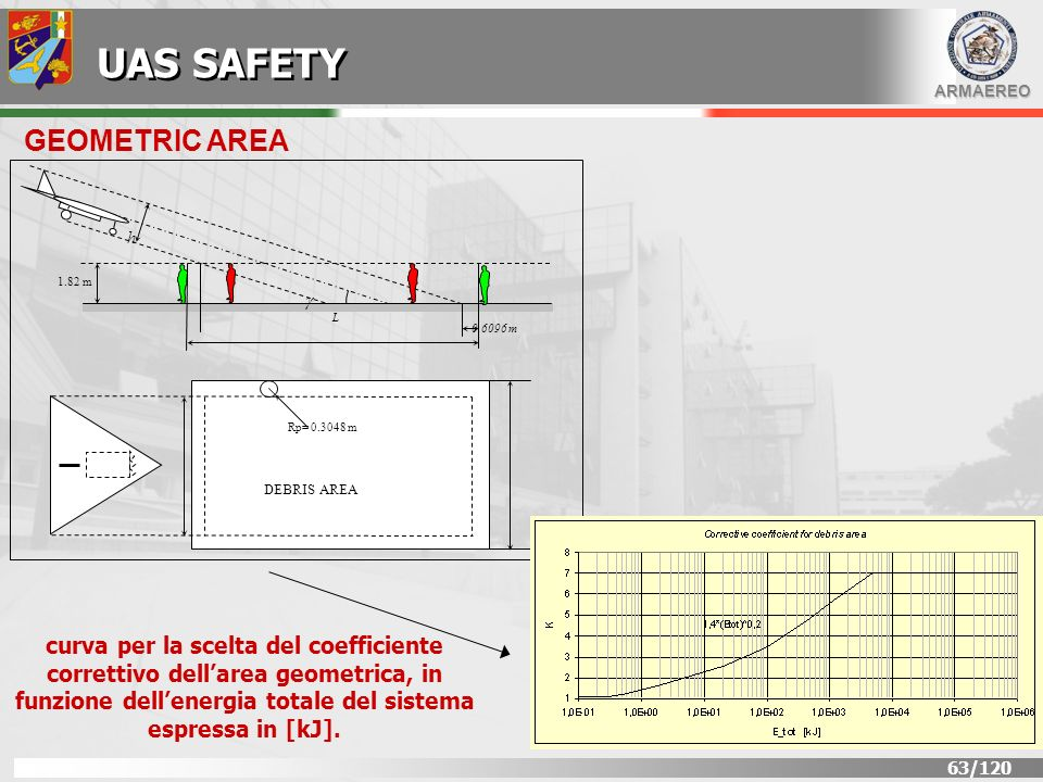 UAS SAFETY GEOMETRIC AREA