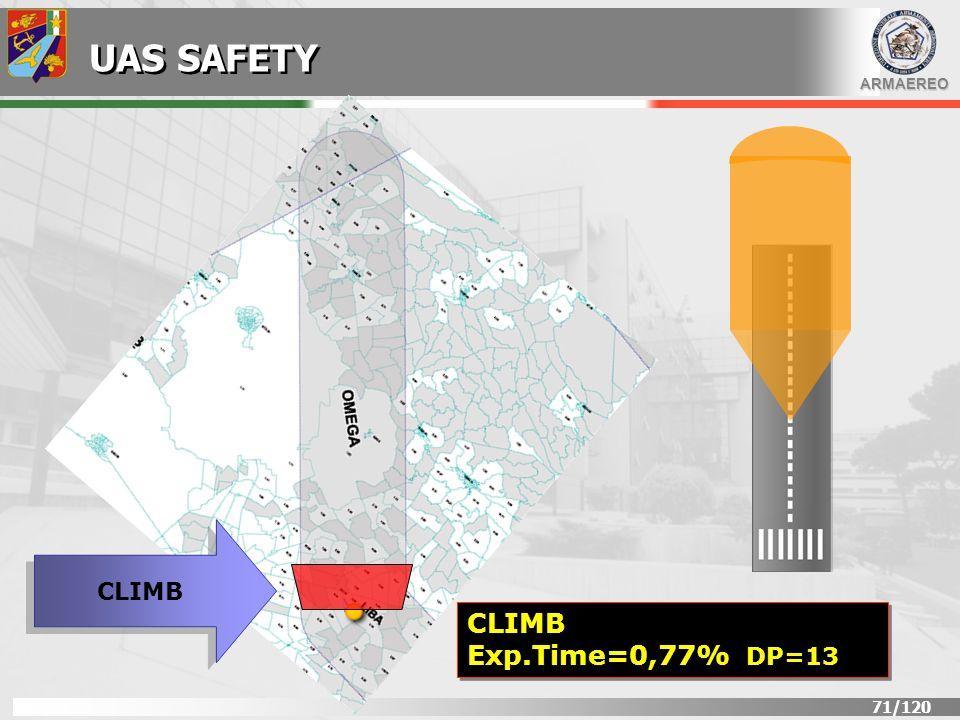 UAS SAFETY CLIMB CLIMB Exp.Time=0,77% DP=13