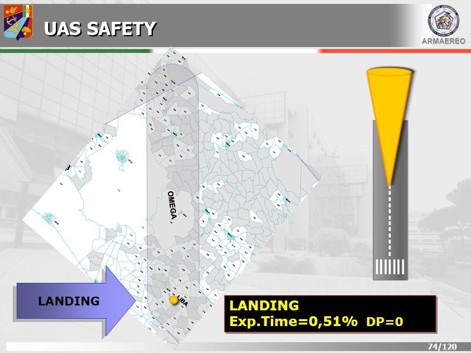 UAS SAFETY LANDING LANDING Exp.Time=0,51% DP=0