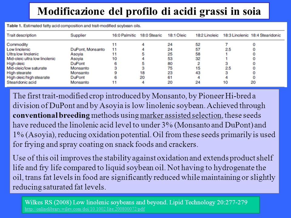 Modificazione del profilo di acidi grassi in soia