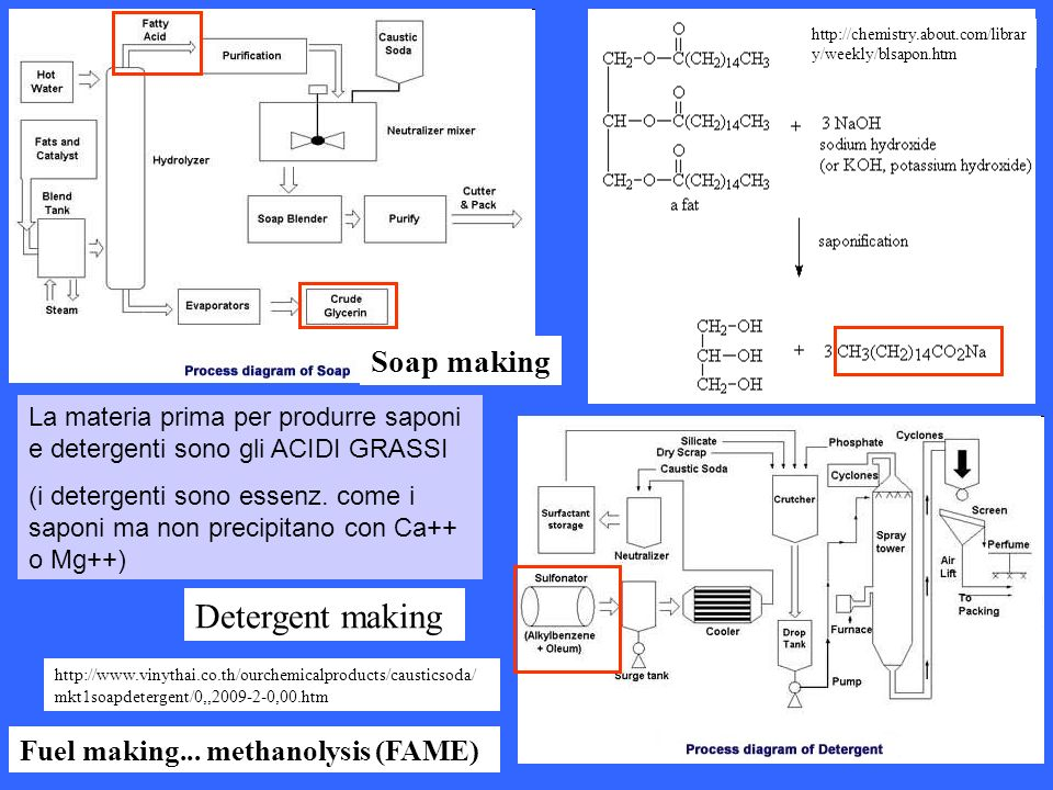 Detergent making Soap making Fuel making... methanolysis (FAME)