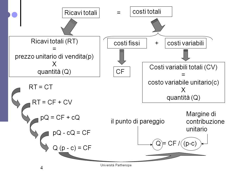 prezzo unitario di vendita(p) X quantità (Q) costi fissi +