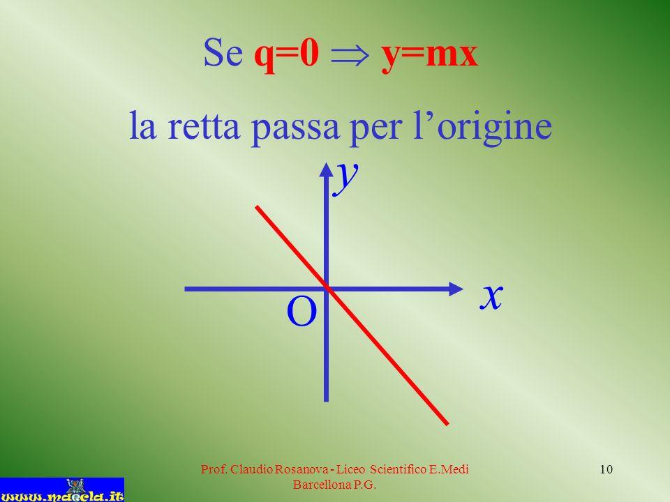 y x O Se q=0  y=mx la retta passa per l'origine