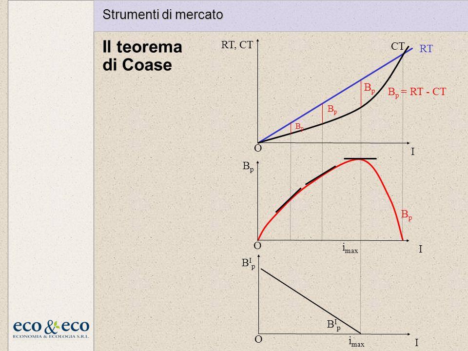 Il teorema di Coase Strumenti di mercato RT, CT CT RT Bp Bp = RT - CT
