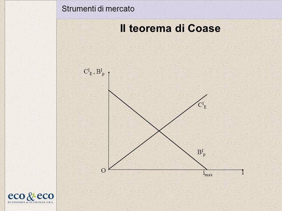 Strumenti di mercato Il teorema di Coase I O CIE , BIp BIp imax CIE