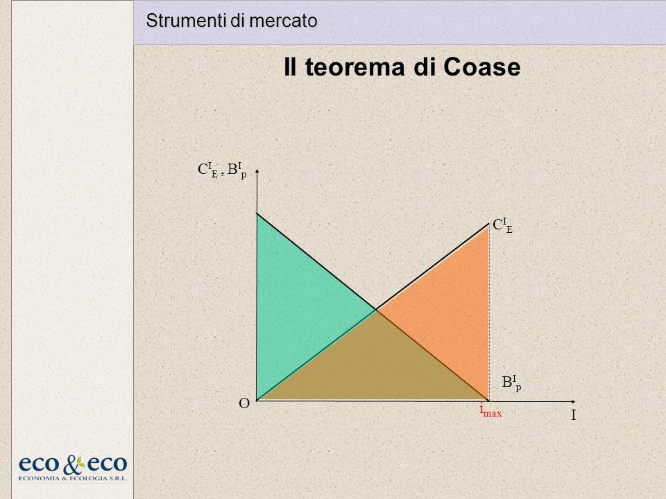 Strumenti di mercato Il teorema di Coase imax I O CIE BIp CIE , BIp
