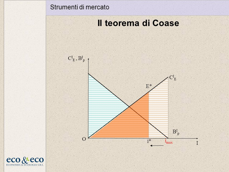 Il teorema di Coase Strumenti di mercato CIE , BIp CIE E* BIp O i*