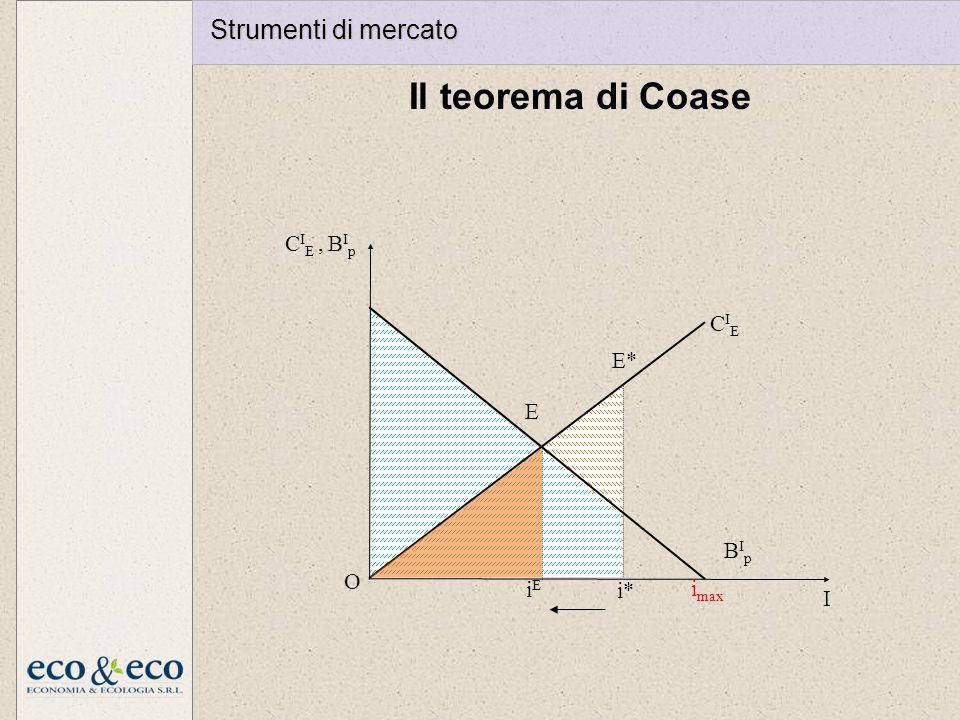 Il teorema di Coase Strumenti di mercato imax I O CIE BIp CIE , BIp E*