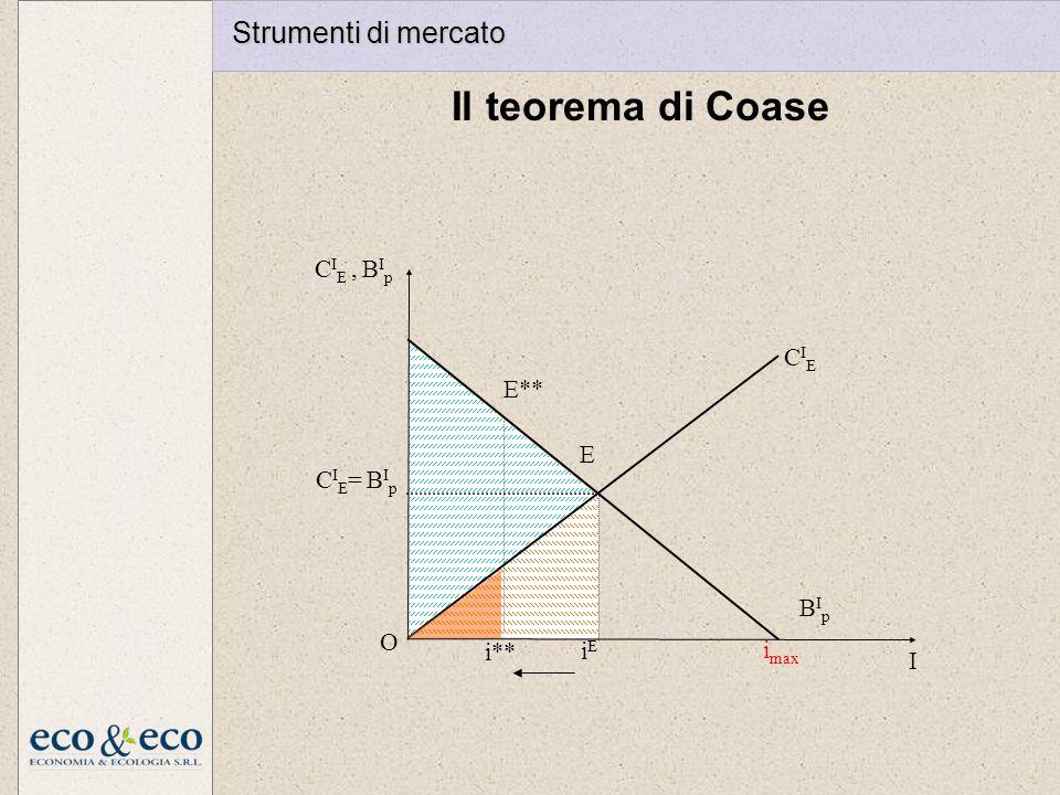 Il teorema di Coase Strumenti di mercato E iE imax I O CIE BIp
