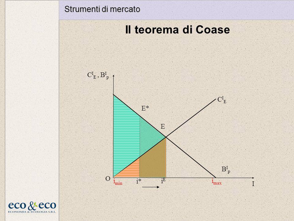 Il teorema di Coase Strumenti di mercato imax I O CIE BIp CIE , BIp i*