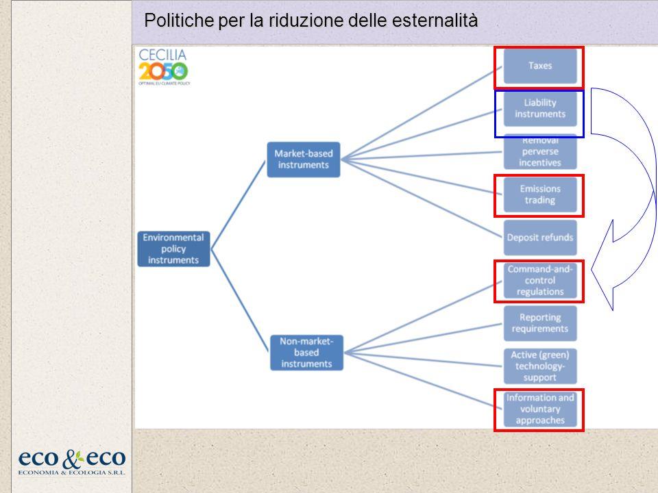 Politiche per la riduzione delle esternalità