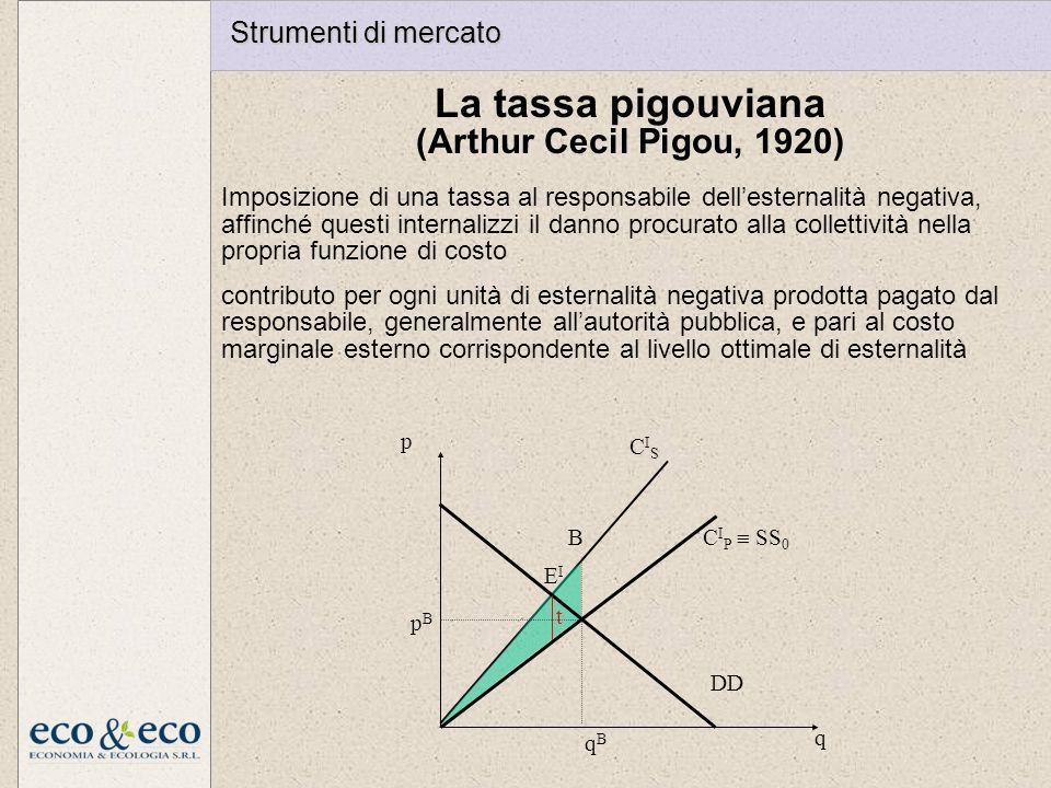 La tassa pigouviana (Arthur Cecil Pigou, 1920) Strumenti di mercato