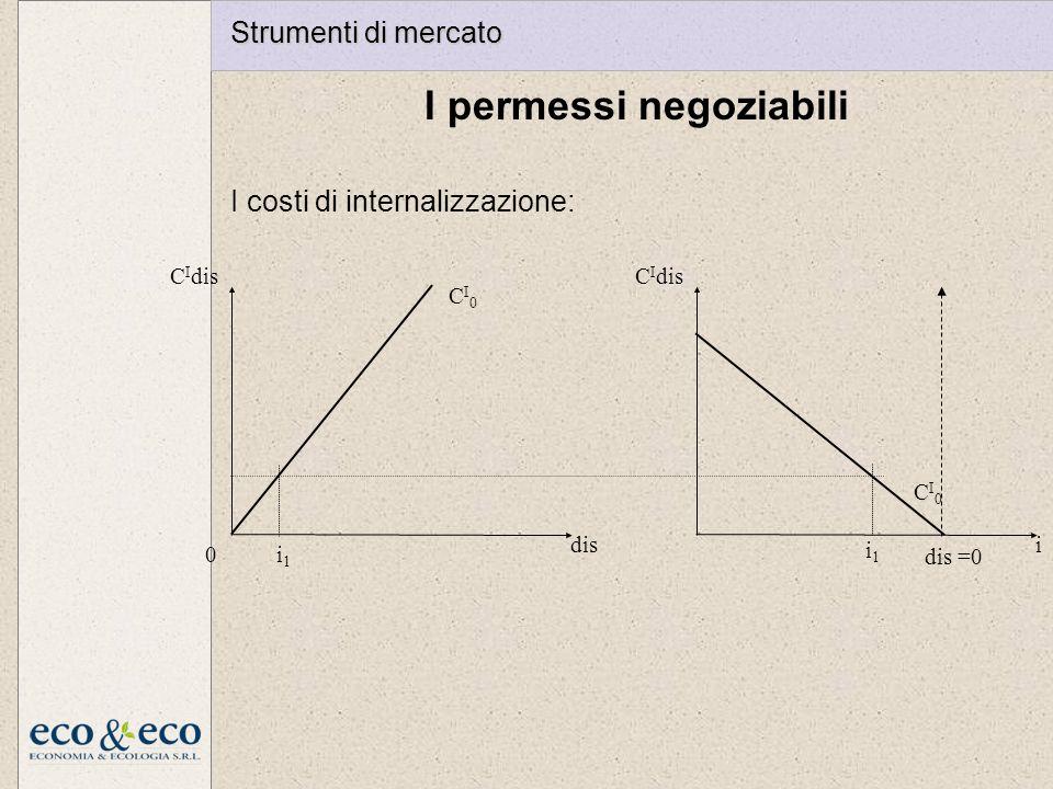 I permessi negoziabili I costi di internalizzazione:
