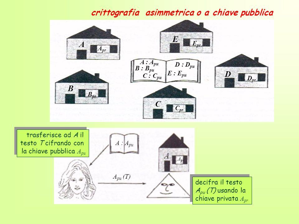 crittografia asimmetrica o a chiave pubblica