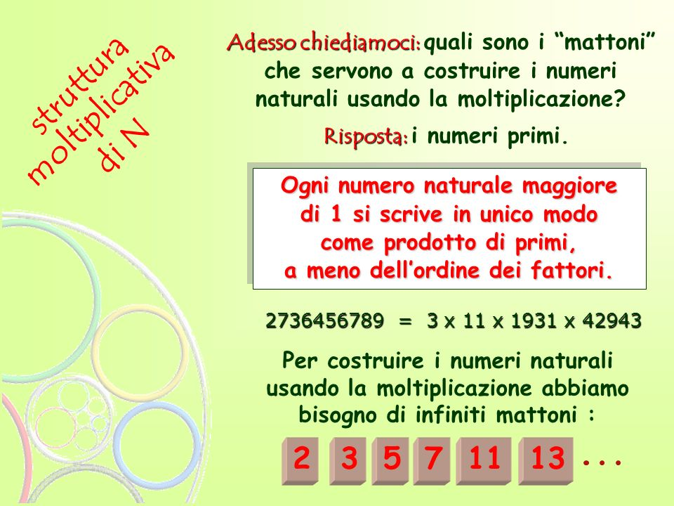 struttura moltiplicativa di N 2 3 5 7 11 13