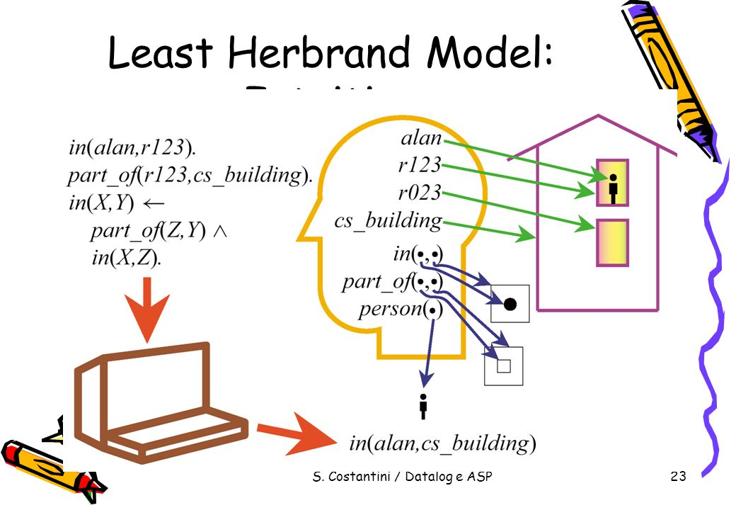Least Herbrand Model: Intuition
