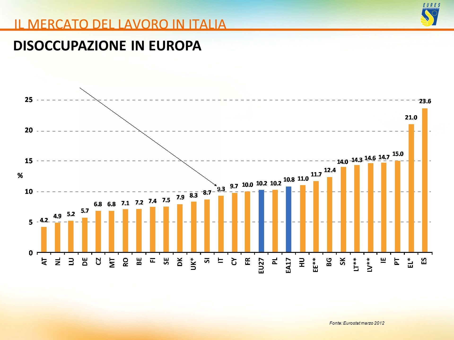 DISOCCUPAZIONE IN EUROPA