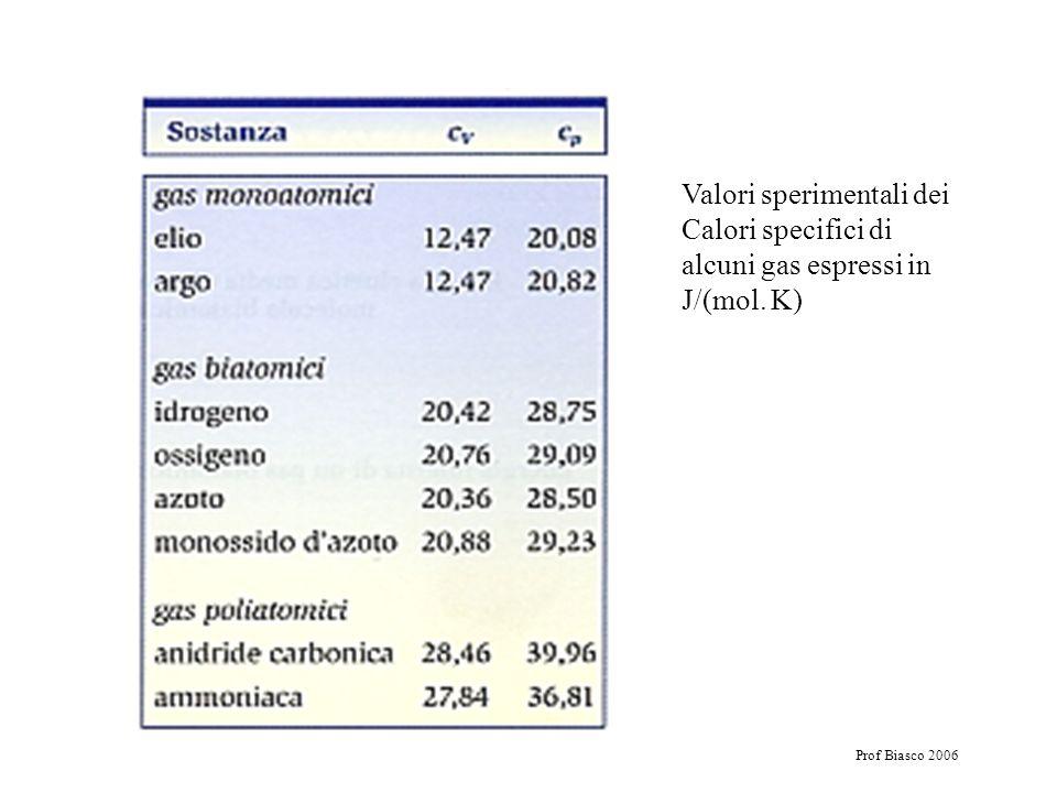 Valori sperimentali dei Calori specifici di alcuni gas espressi in J/(mol. K)