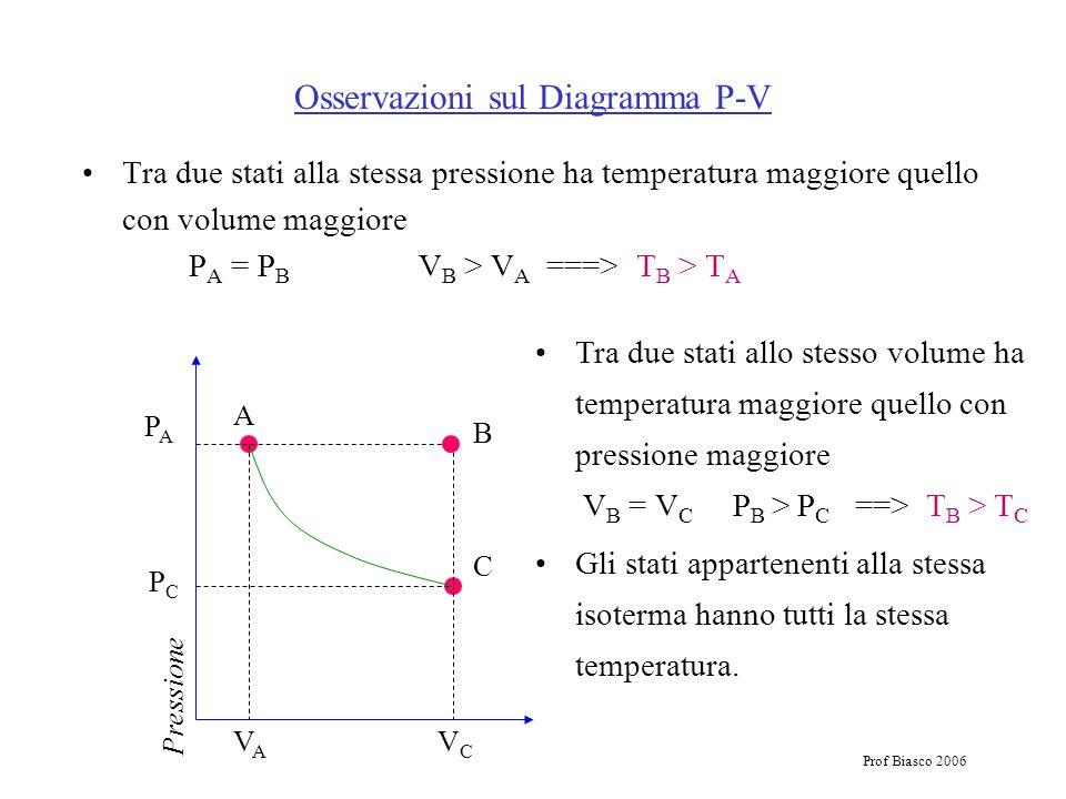 Osservazioni sul Diagramma P-V