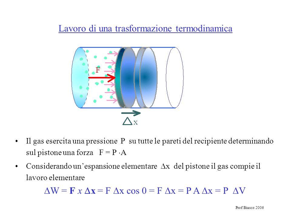 Lavoro di una trasformazione termodinamica