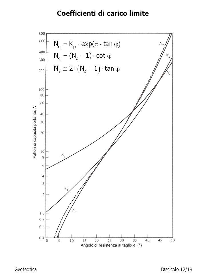 Coefficienti di carico limite