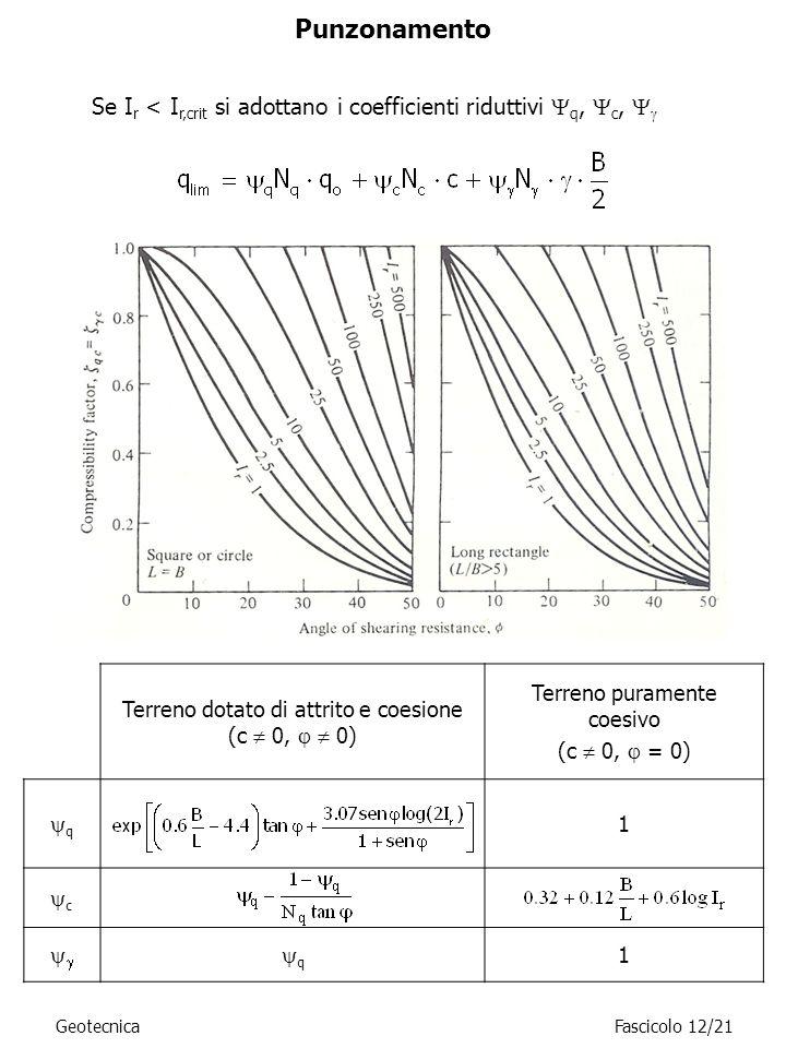 PunzonamentoSe Ir < Ir,crit si adottano i coefficienti riduttivi Yq, Yc, Yg. Terreno dotato di attrito e coesione (c  0,   0)